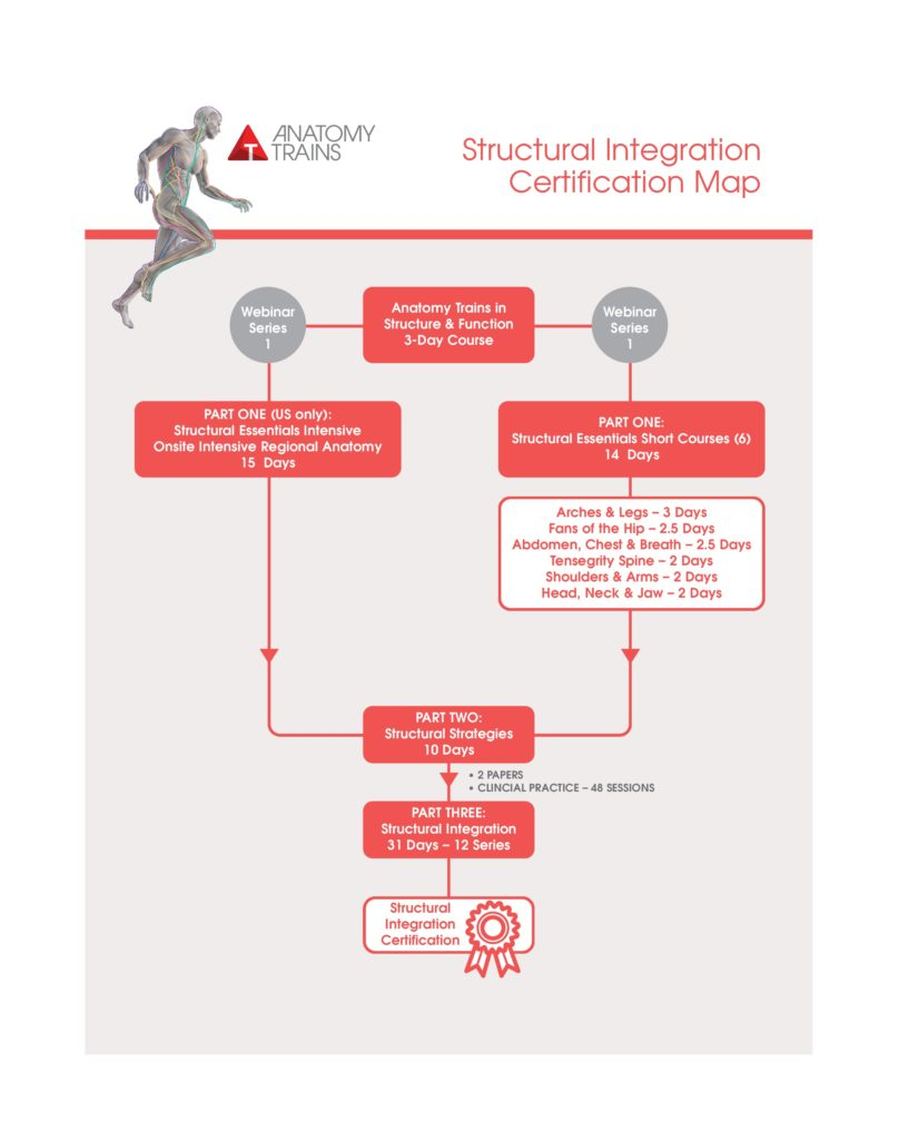Structural Integration Certification Map